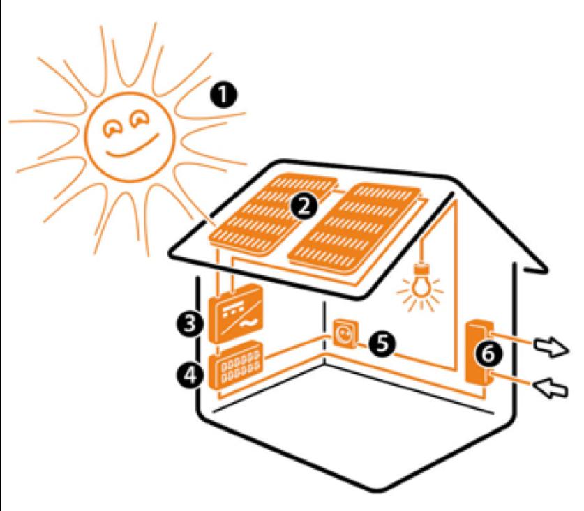 Så fungerar solceller