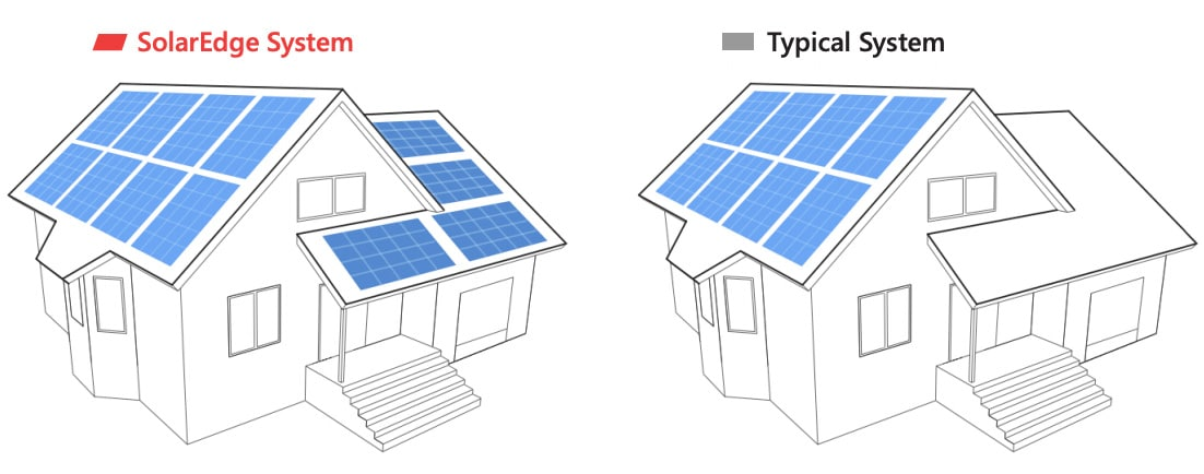 SolarEdge olika väderstreck